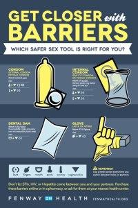 Good summary of major barrier methods for safer sex.
