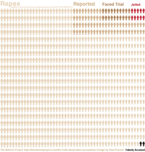The Enliven Project's Depressing Infographic showing that false rape allegations are very rare. (Corrected version by Maymay, as requested by Amanda Marcotte.)