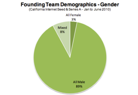 gender in silicon valley pie chart