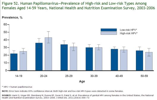 HPV prevalence among females aged 14-59