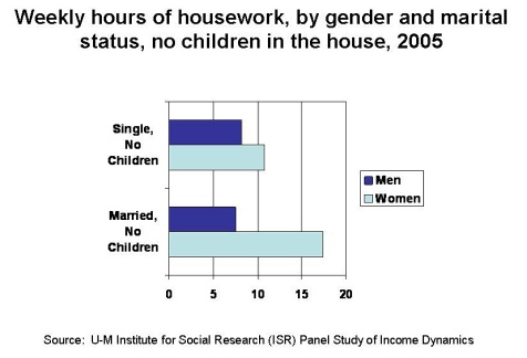 housework stats